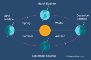 equanox-solstice-seasons